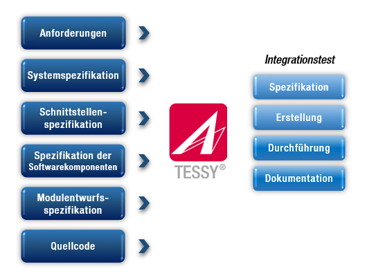 Testen Integrationstest
